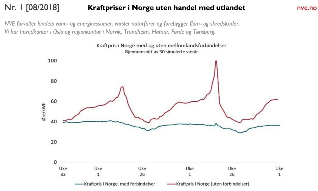 Den røde grafen er strømprisen uten utenlandskabler. Grafikk: nve.no