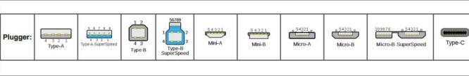 <strong>MANGE VARIANTER:</strong> Her ser du de ulike USB-variantene fra de siste 20 årene. Den nye type C-pluggen til høyre. Foto: Wikipedia