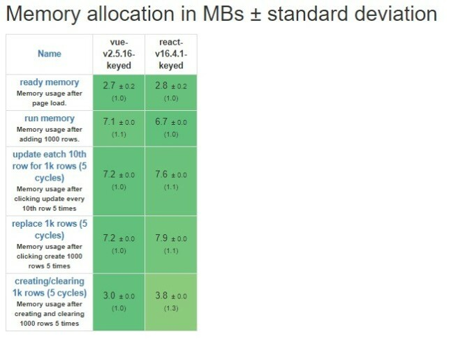 From JS web frameworks benchmark—Round 8