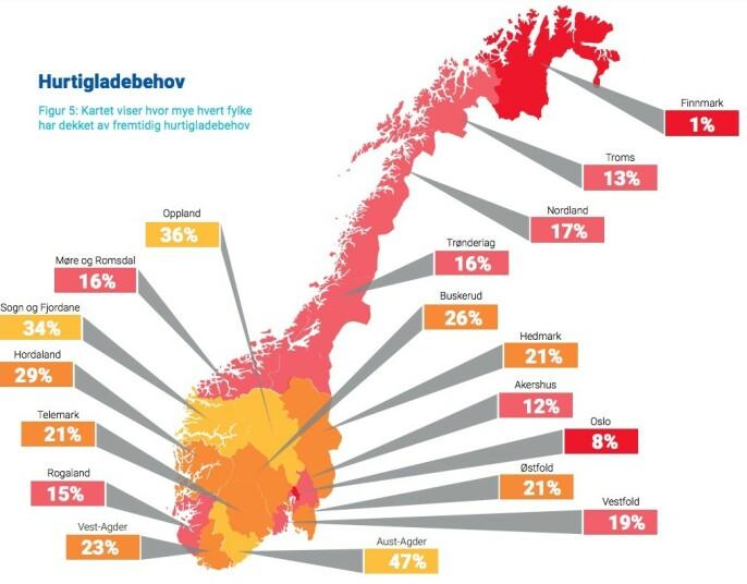 <strong>STORT BEHOV:</strong> Kartet viser hvor mye hvert fylke har dekket av fremtidige hurtigladebehov. Foto: Norsk elbilforening.