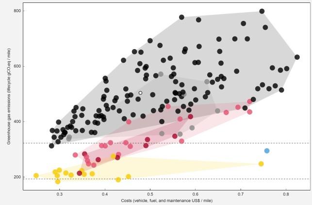 KULL: De gule prikkene er elbiler, de røde er plug-in hybridbiler, de rosa er andre hybridbiler, de grå er dieselbiler, de sorte er bensinbiler, den blå prikken er en hydrogenbil. Prikkene lengst nede på Y-aksen har lavest utslipp gjennom hele livsløpet. Prikkene lengst nede på X-aksen har lavest kostnader for livsløpet. Her er energimiksen innstilt til bare å komme fra kull. Foto: Skjermdump fra Carboncounter.com