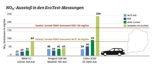 UTSLIPP: ADACs tester av tre dieselbiler viser store forskjeller. mens Peugeot 308 HDi greier oppgitte verdier, fyker Volvo i været når det begynner å gå fort... Kilde: ADAC