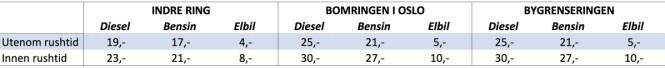 <strong><b>    Tabellforklaring:</strong> </b>Tabellen viser hva det koster å kjøre gjennom de tre bomringene i Oslo. *=Rushtid er mellom klokka 06.30 og 09.00, samt mellom klokka 15.00 og 17.00. Fortsatt blir det dyrere med diesel- enn bensinbil, mens elbiler nå må betale litt. Trykk på tabellen for større versjon. Kilde: Fjellinjen