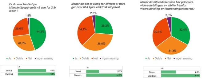 <strong>MER BEVISSTE:</strong> Totalt 72,6 prosent er enig eller delvis enig om at de er blitt mer opptatt av klimaet. kilde: KANTAR