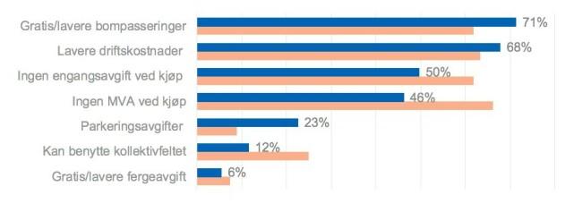 BILLIG BOM: 7 av 10 ser på gratis/lavere pris ved bompasseringer som det viktigste incentivet. Tesla-eierne (de rosa kolonnene) mener at fravær av moms er det viktigste. Kilde: KANTAR