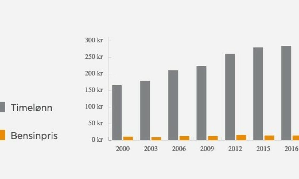 LØNNA STIGER: Omtrent slik ser forholdet mellom timelønn og bensinpris ut siden 2000. Kilde: Circle K