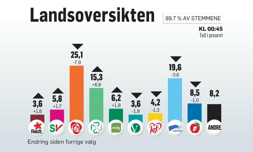 GRAFIKK: Ola Strømman/Dagbladet