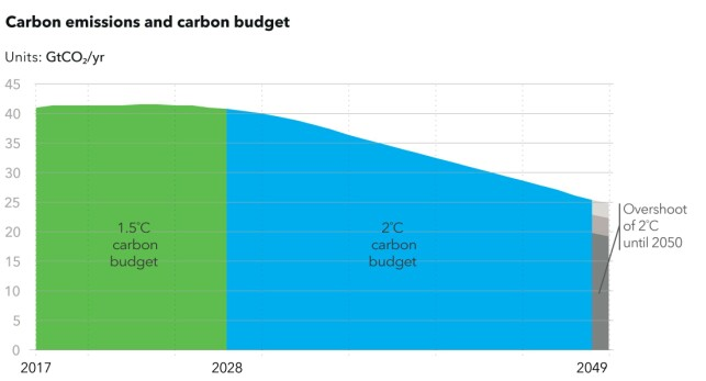 DNV GL sin rapport viser at vi bruker opp karbonbudsjettet for å holde oss under 1,5ºC oppvarming allerede i 2028, og karbonbudsjettet for 2-grader brukes opp i 2049