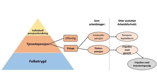 <strong>FRIPOLISE:</strong> Denne illustrasjonen viser hvem som har fripoliser. Foto: Finansportalen/skjermdump.