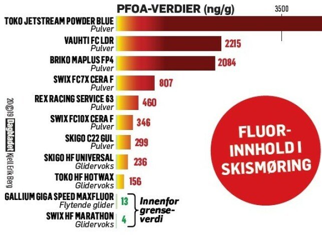 Høye nivåer: Forskerne forteller at noen av nivåene i smøringene var så høye at de sprengte kalibreringskurven til måleinstrumentene i laboratoriet. Her er målingen av PFOA. Alt over 25 ng/g er forbudt i EU fra juli 2020. Her er Toko Jetstream Powder Blue høyest, med 30 368 ng/g. Så høyt at det også sprenger Dagbladets kurver her. En total oversikt over 26 målte PFAS-er i skismøringen ligger helt nederst i denne saken.