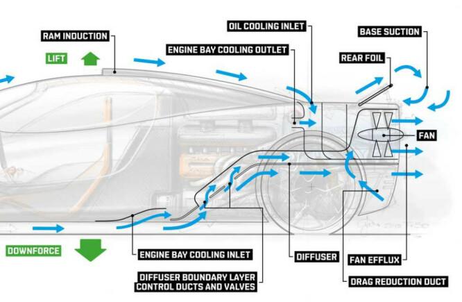 <strong>SLIK SKAL DET FUNKE:</strong> Viften suger luft både fra kanaler fra undersiden og fra oversiden. Det skal fungere både som kjøling og gi fordeler som bedre martrykk, mindre løft og mindre turbulens bak bilen. Systemet skal ha forskjellig virkemåte etter kjørestil og kjøremodus. Illustrasjon: Gordon Murray Design.