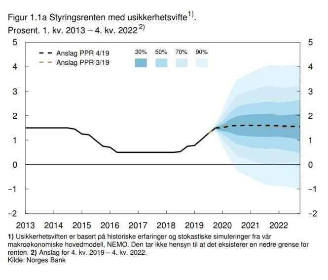 <strong>HOLDER SEG HER:</strong> Norges Bank illustrerer uendret styringsrente de neste årene (stiplet linje), men det er noe usikkerhet både på opp- og nedsiden. Foto: skjermdump.
