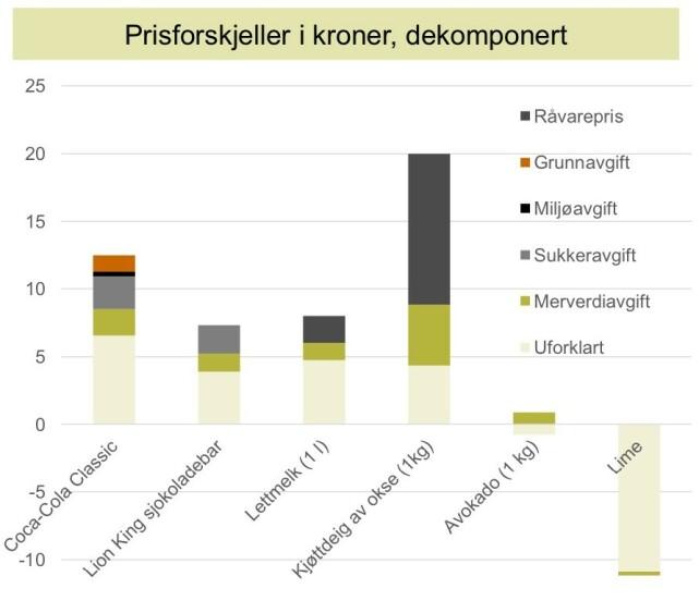 ÅRSAKER TIL PRISFORSKJELLENE: Stolpene hvor mye de ulike årsakene virker inn på prisforskjellene. Diagram: Virke/Samfunnsøkonomisk Analyse