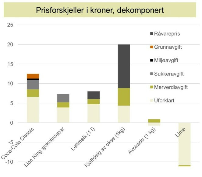 <strong>ÅRSAKER TIL PRISFORSKJELLENE:</strong> Stolpene hvor mye de ulike årsakene virker inn på prisforskjellene. Diagram: Virke/Samfunnsøkonomisk Analyse
