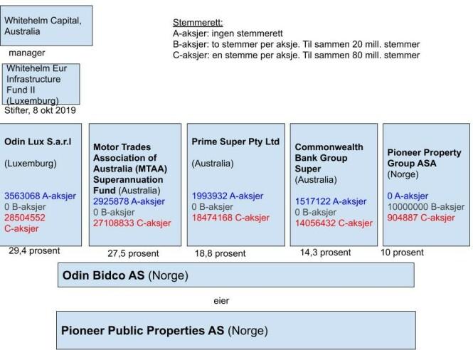 NYE EIERE: Etter at Pioneer Property Group ASA i fjor høst solgte 90 prosent av Pioneer Public Properties AS til australske pensjonsfond, ser eierstrukturen slik ut.       Grafikk: Halldor Hustadnes