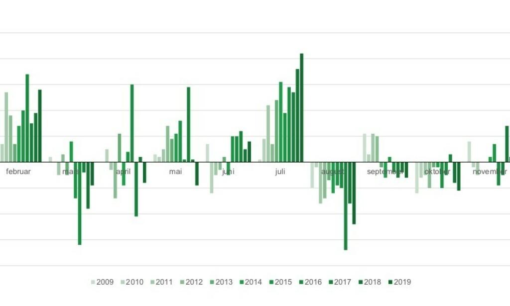 PRISENDRINGER I LØPET AV ÅRET: Slik er måneds- og sesongvariasjonene på dagligvareprisenei løpet av året. Foto: SSB