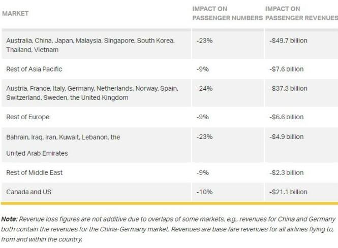 KAN RAMMES HARDT: Anslagene fra IATA viser at Norge kan være blant landene som rammes hardest. Skjermdump: IATA
