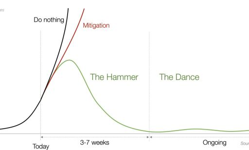 image: Angriper «The Hammer and the Dance»-teorien