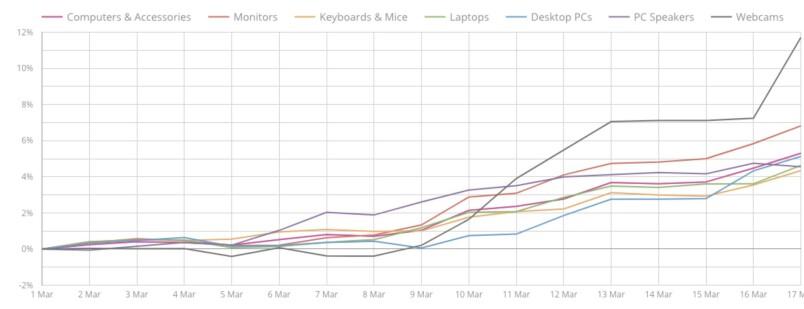 SPESIELT: Her er grafen som viser prisutviklingen på blant annet webkameraer, som Prisjakt har delt med Dinside. Foto: Prisjakt