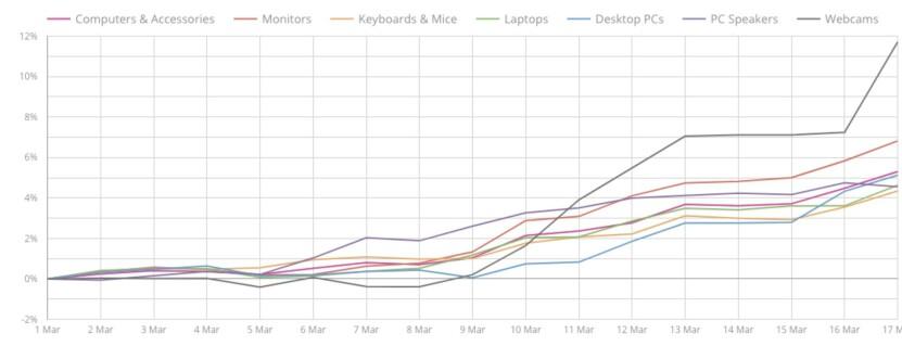 <strong>SPESIELT:</strong> Her er grafen som viser prisutviklingen på blant annet webkameraer, som Prisjakt har delt med Dinside. Foto: Prisjakt
