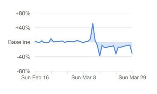 Denne grafen gjelder for dagligvare og apotek, og viser at det var store svingninger rundt tiden da de første restriksjonene kom som følge av covid-19. Foto: Skjermdump