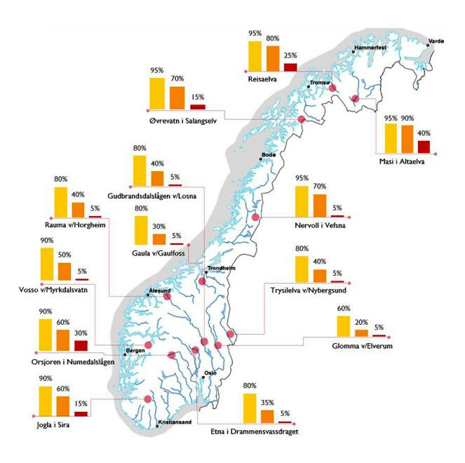 ANALYSE: Beregningene fra 29. mars er basert på årets snømengder, værprognoser fram til 7. mars og værutviklingen fra 1958 - 2019. Prosentene angir sannsynligheten for at de respektive varslingsnivåene (rødt, oransje og gult) overstiges. Grafikk: NVE