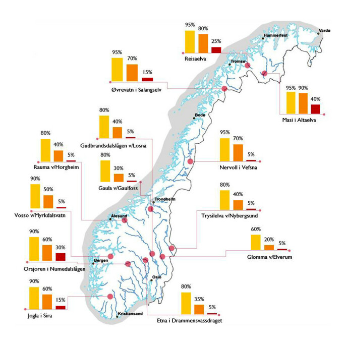 <strong>ANALYSE:</strong> Beregningene fra 29. mars er basert på årets snømengder, værprognoser fram til 7. mars og værutviklingen fra 1958 - 2019. Prosentene angir sannsynligheten for at de respektive varslingsnivåene (rødt, oransje og gult) overstiges. Grafikk: NVE