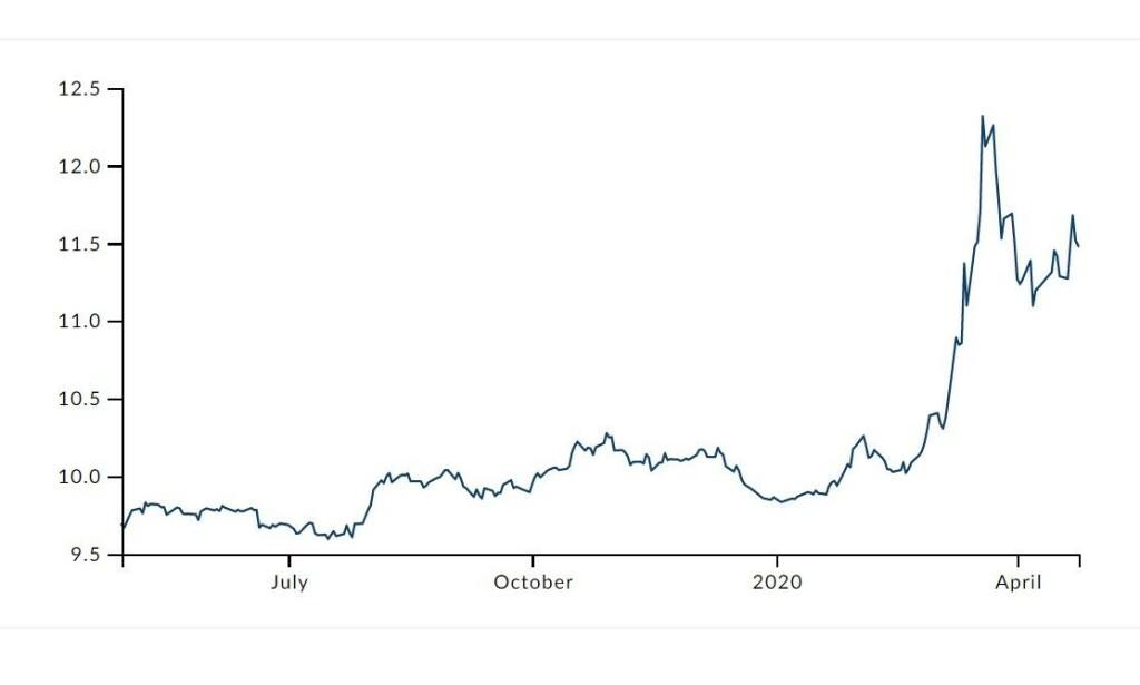DÅRLIG KURS: Prisen på Euro har gått fra under 10 til over 12 kroner på et år, men er over den verste toppen. Illustrasjon: Norges Bank