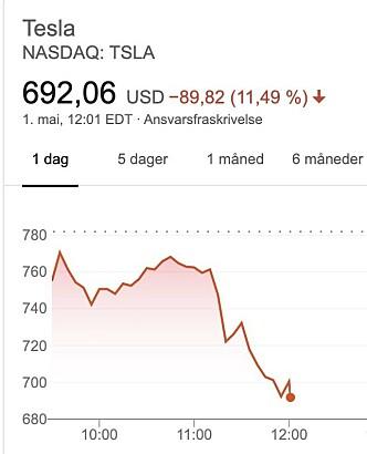 STUP: Slik så det ut for Tesla-aksjen klokka 18.00 norsk tid, 40 minutter etter at Twitter-meldingene ble delt.
