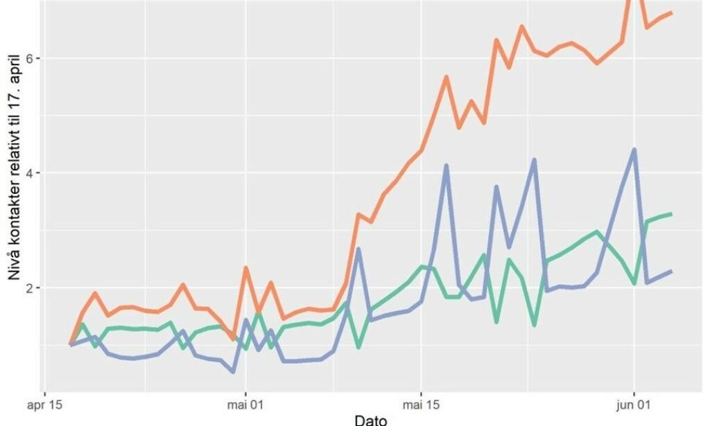 GRAF: Denne grafen viser hvordan nærkontakten har økt. Foto: Folkehelseinstituttet