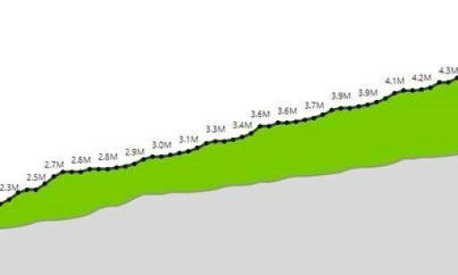 image: Boom for BiB:Grafen som «avslører» nordmenn