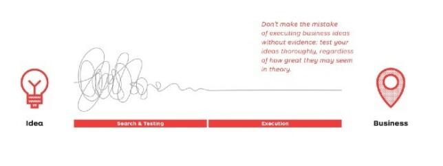 """Fra """"Testing Business Ideas"""" av David J. Bland"""