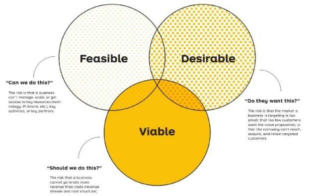 image: Hvordan Dabbo.no ble skapt og testa med hypotese-drevet utvikling