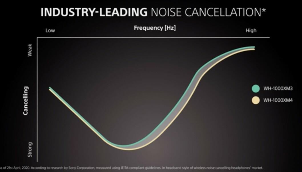 Spesielt mellom- og høyfrekvent støy skal dempes bedre av WH-1000XM4. Foto: Sony